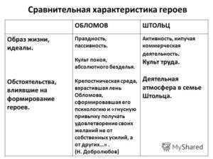 Обломов характеристика образа Штольца Андрея Ивановича