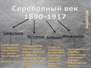 Символизм и футуризм в поэзии серебряного века