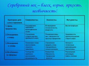 Серебряный век русской поэзии: имена и тенденции