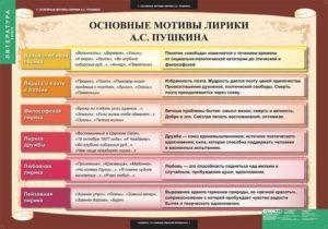 Основные мотивы лирики А.С. Пушкина