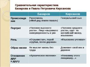 Сравнительная характеристика Базарова и Павла Петровича Кирсанова