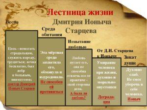Вишневый сад характеристика образа  Cтарцева Дмитрия Ионыча