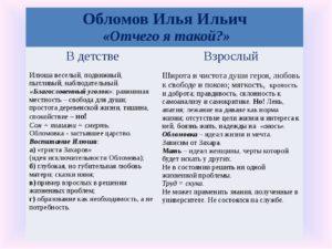 Обломов характеристика образа Обломова Ильи Ильича