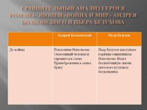 Сравнительная характеристика Андрея Болконского и Пьера Безухова