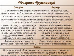 Герой нашего времени характеристкика образа Грушницкий